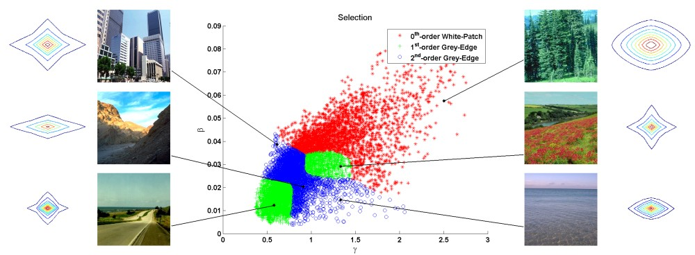 Illustration of Color Constancy using Natural Image Statistics